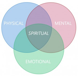 spirituality-venn-diagram-cropped